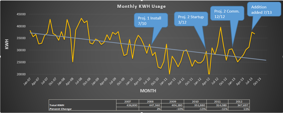 kWh_tracking_chart_with_projects